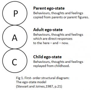 Transactional Analysis Parent Adult Child states of mind